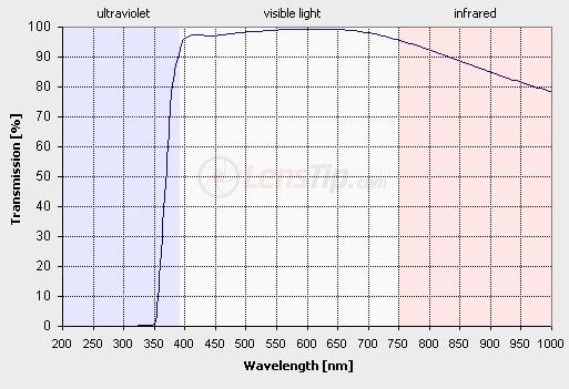 uv filtre geçirgenlik grafiği